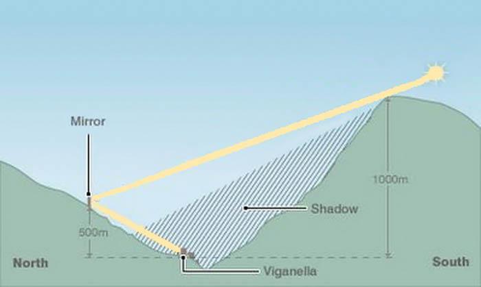 схема солнечного освещения деревни Виганелла